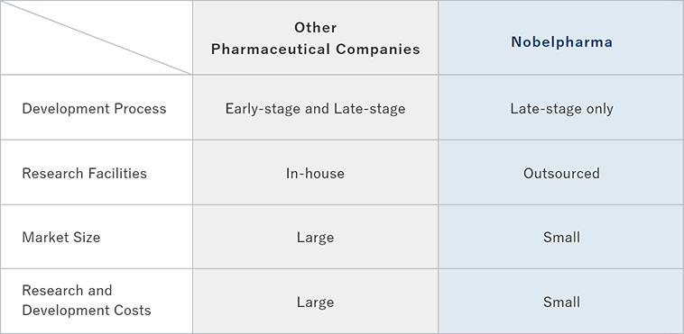 Differences from Other Pharmaceutical Companies